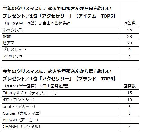 ほしいアイテム/ブランド
