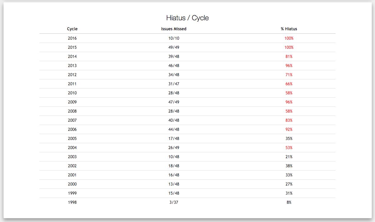 Hiatus / Cycle(年別休載率)/画像は「HUNTER×HUNTER Hiatus Chart」スクリーンショット 6