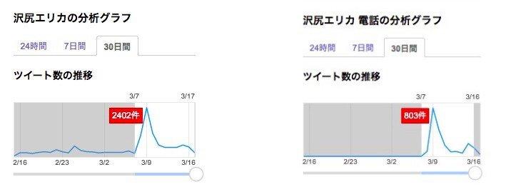 Yahoo!リアルタイム検索スクリーンショット