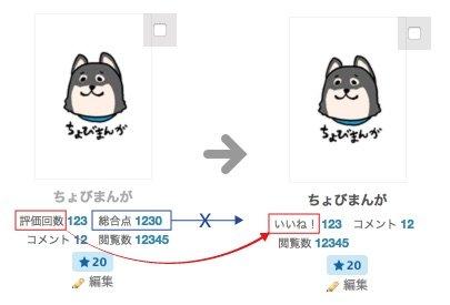 pixivが10段階の作品評価機能を廃止 シンプルな「いいね!」に変更
