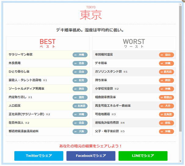 東京都の結果/画像はサイトのキャプチャ画像