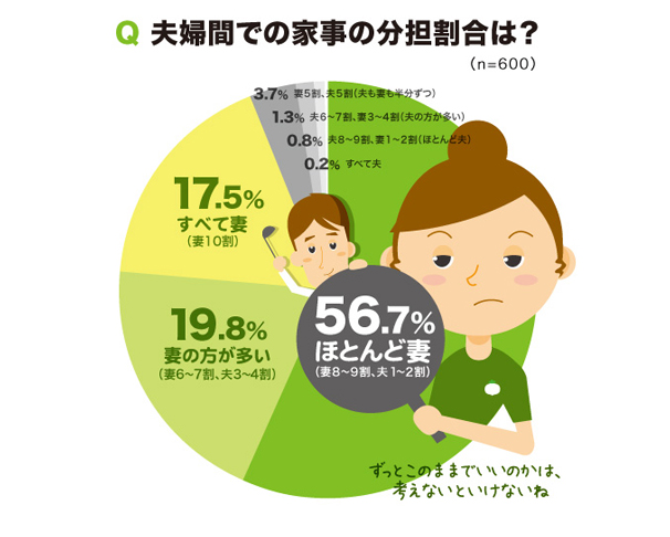 「家事と夫婦生活に関する意識調査」