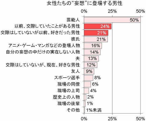 """女性たちの""""妄想""""に登場する男性"""