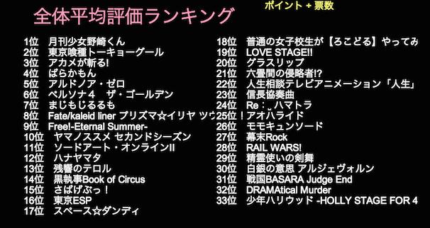 2014年夏アニメランキング