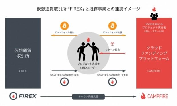 仮想通貨取引所「FIREX」