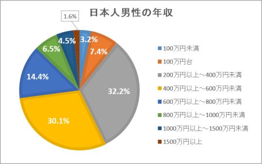 日本人男性の年収の割合を示したグラフ/肉会速報(仮)より
