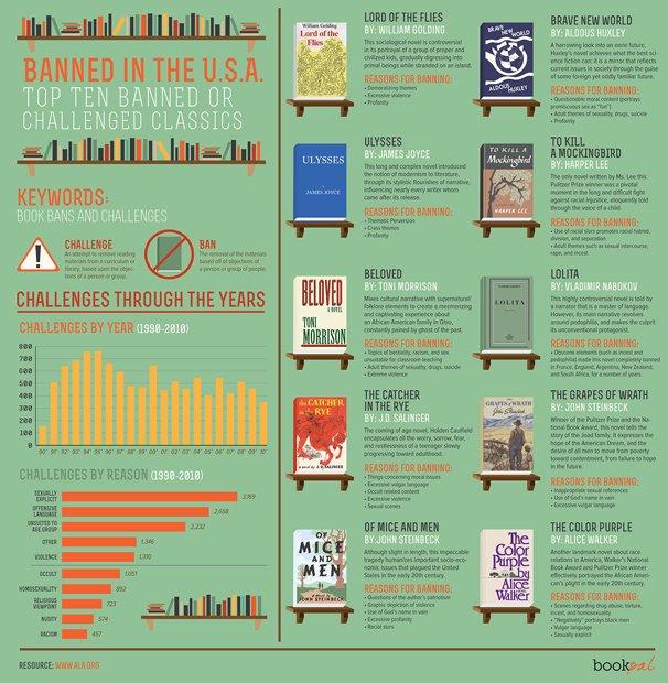 発禁処分になった名作10冊とその理由──米国「禁書週間」にあわせて公開