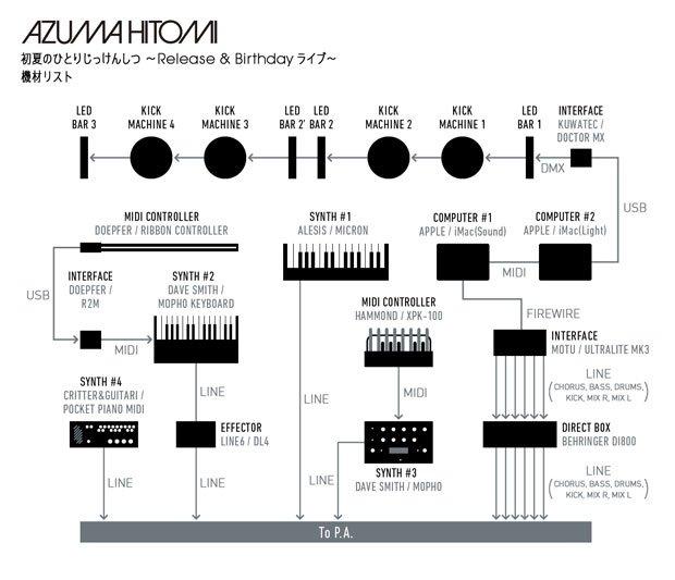 AZUMA-HITOMI_機材セッティング図