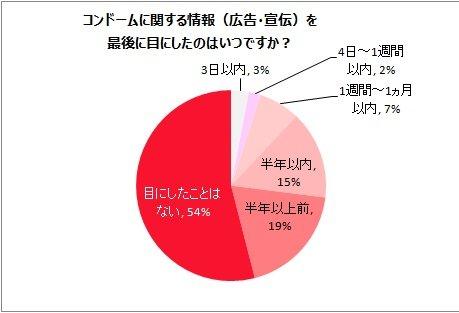 グラフ:コンドームに関する情報を最後に目にしたのはいつですか?