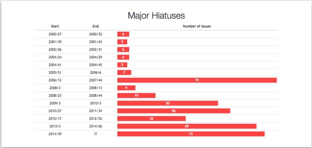 Major Hiatuses(主要な連続休載記録)/画像は「HUNTER×HUNTER Hiatus Chart」スクリーンショット 4