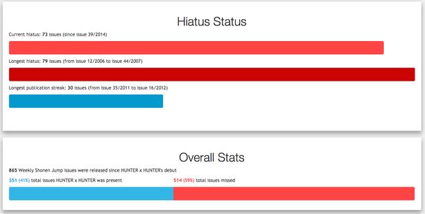Hiatus Status(これまでの休載戦歴)とOverall Stats(全体のデータ)/画像は「HUNTER×HUNTER Hiatus Chart」スクリーンショット 3