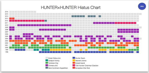 HUNTER×HUNTER Hiatus Chart(ストーリー別チャート)/画像は「HUNTER×HUNTER Hiatus Chart」スクリーンショット 2