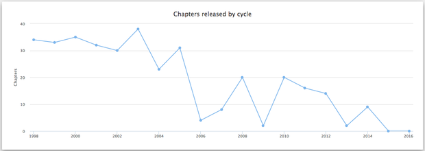 Chapters released by cycle(年別休載グラフ)/画像は「HUNTER×HUNTER Hiatus Chart」スクリーンショット 5