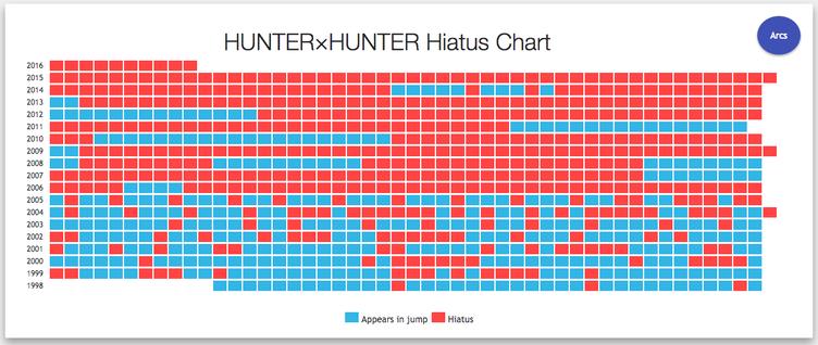 冨樫義博『HUNTER×HUNTER』休載データを海外ファンがPOPにグラフ化