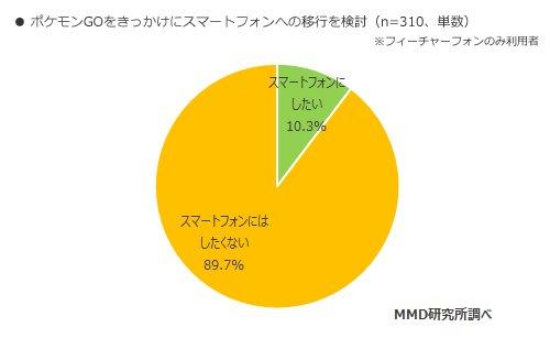 「ポケモンGO」2千人ネット調査 認知率は9割超、プレイ率は ...