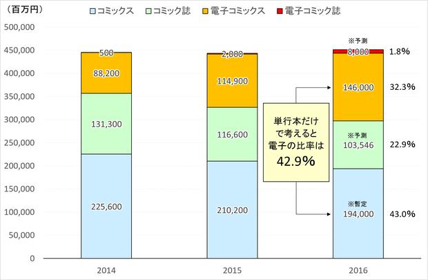 筆者作成:2016年のコミック市場のグラフ