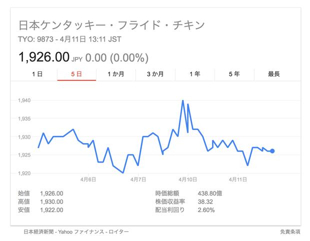日本KFC 株価