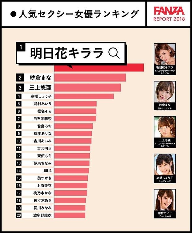 FANZA人気セクシー女優(検索ランキング)TOP20