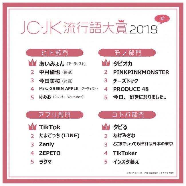 JCJK流行語大賞発表! 「あげみざわ」「タピる」 JDの私も知らなかった