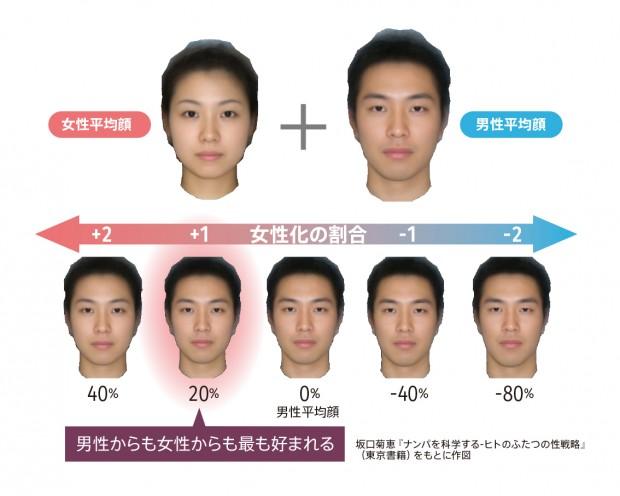 男女複合の平均顔