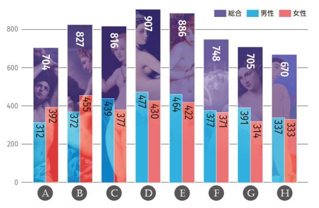 8作品の調査結果グラフ