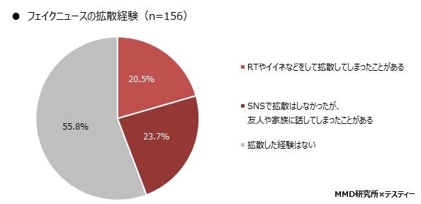 「フェイクニュースの拡散経験」グラフ