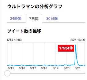 「ウルトラマン芸人」放送時、検索も急上昇/Yahoo!リアルタイム検索の画面