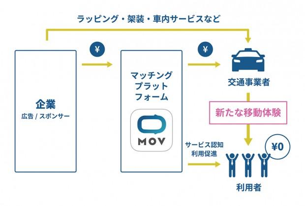 「0円タクシー」