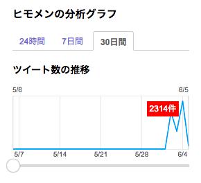 Yahoo!のリアルタイム検索。ツイート数もここ数日で跳ね上がっている