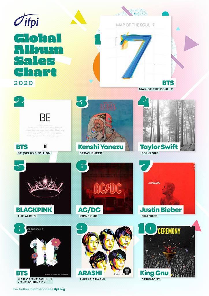 2020年世界で最も売れたアルバム 米津が3位、嵐が9位、King Gnuが10位