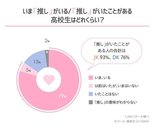 「推し」がいる/いた高校生は8割 アニメキャラが男女ともに1位、VTuberも7位に