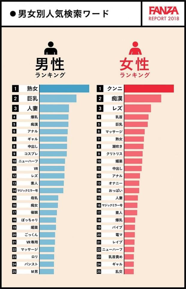 FANZA 男女別 人気検索ワード