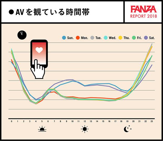 AVを観ている時間帯