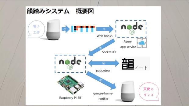 Google Homeに自動で韻を踏んでもらうシステム
