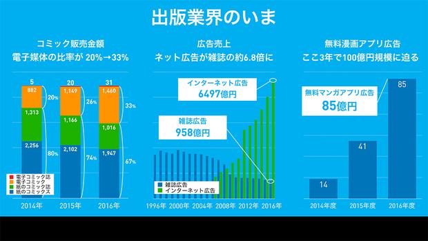 無料コミックアプリの広告料は14億円から85億円へと急成長