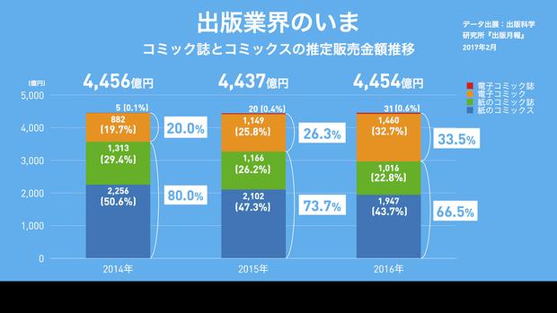電子媒体の占める比率は20%から33%に増加