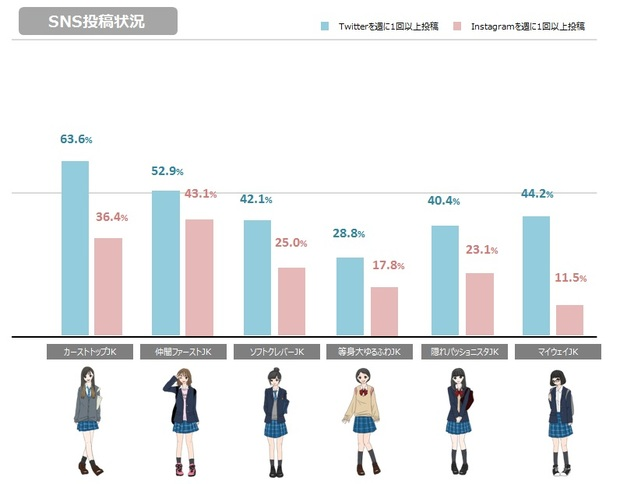 SNS投稿グラフ