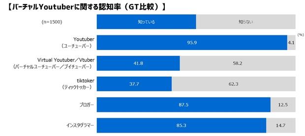 バーチャルYouTuberに関する認知率(GT比較)