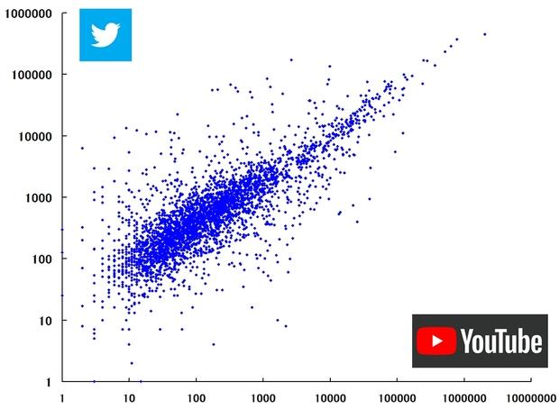バーチャルYouTuberのYouTubeチャンネルファン数とTwitterファン数