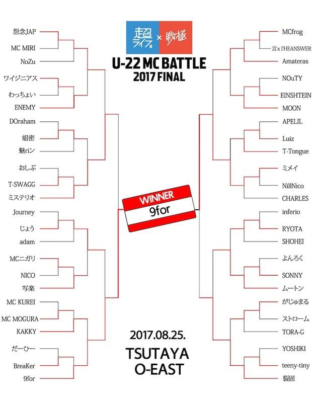 U-22MCBATTLE2017