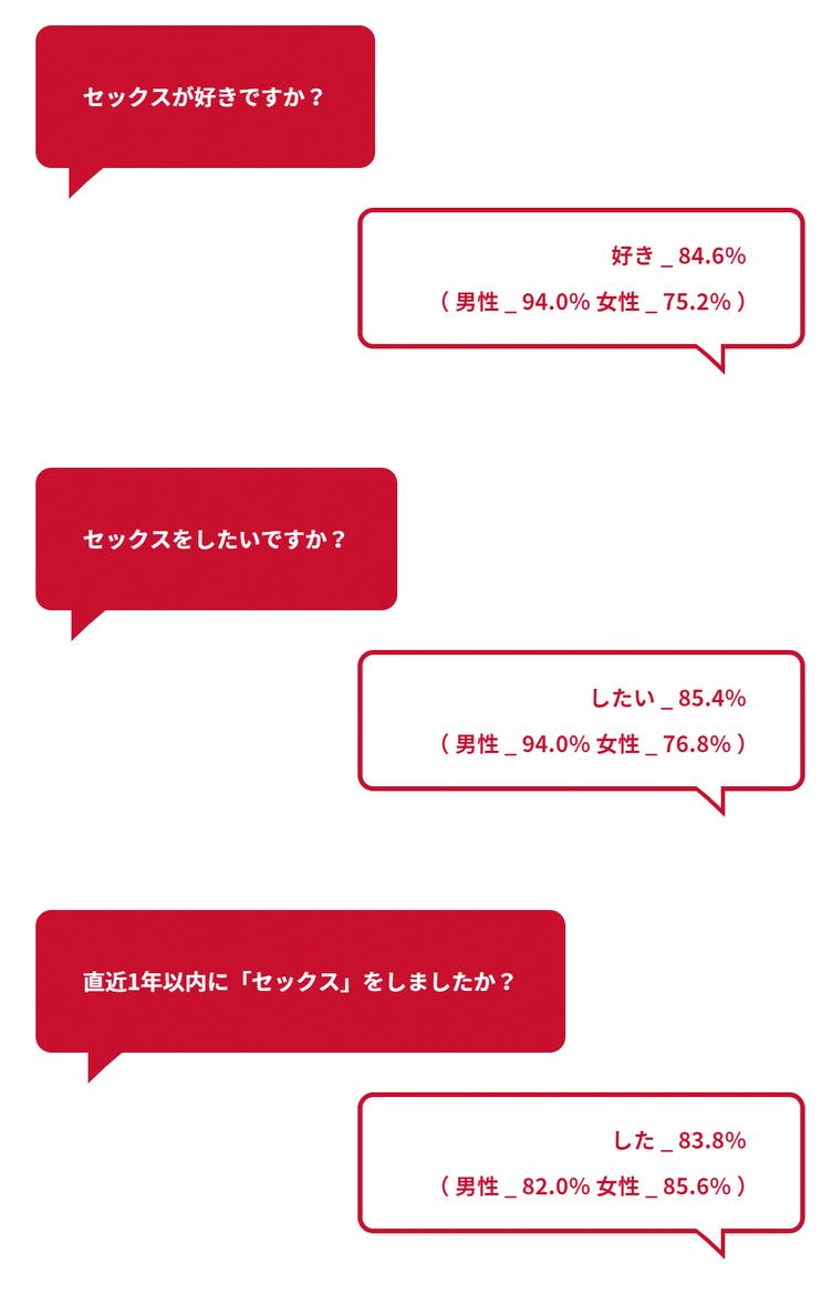 20代のリアルな性事情 経験者の84%は「セックス好き」サガミ調査