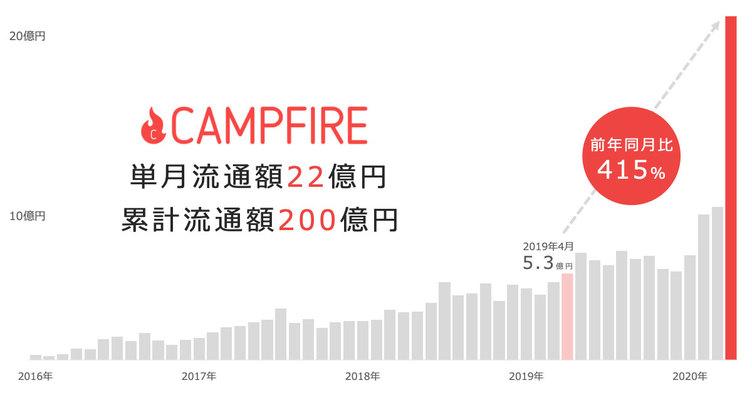 コロナ禍で「CAMPFIRE」支援総額が激増 身近な事業者への支援ニーズが要因