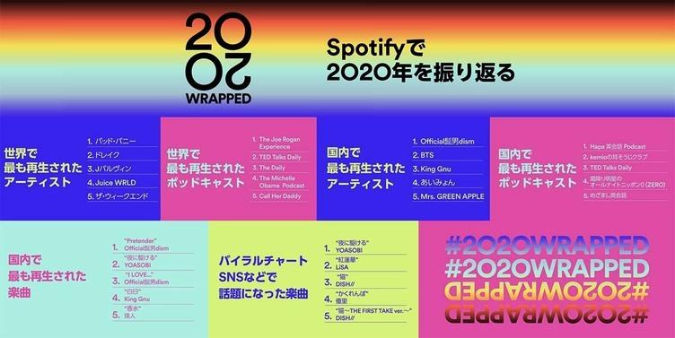 Spotifyが2020年音楽ランキングを発表 国内ではOfficial髭男dismが3冠