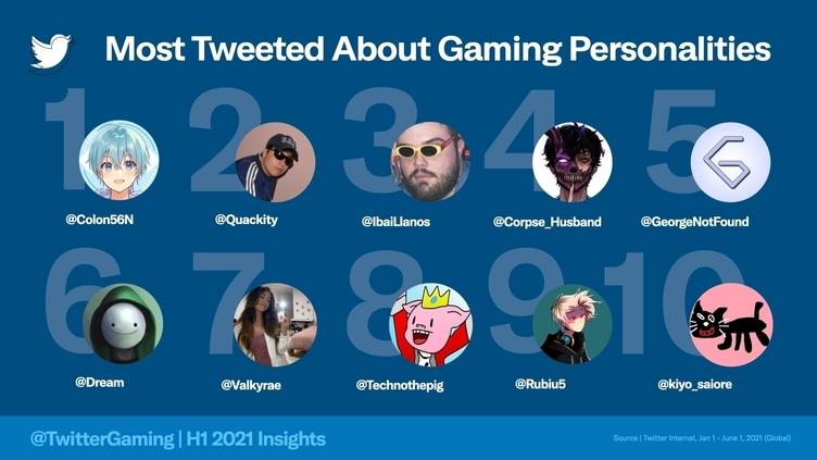すとぷり・ころんやキヨ「世界で最も話題になったゲーム関連人物」TOP10入り