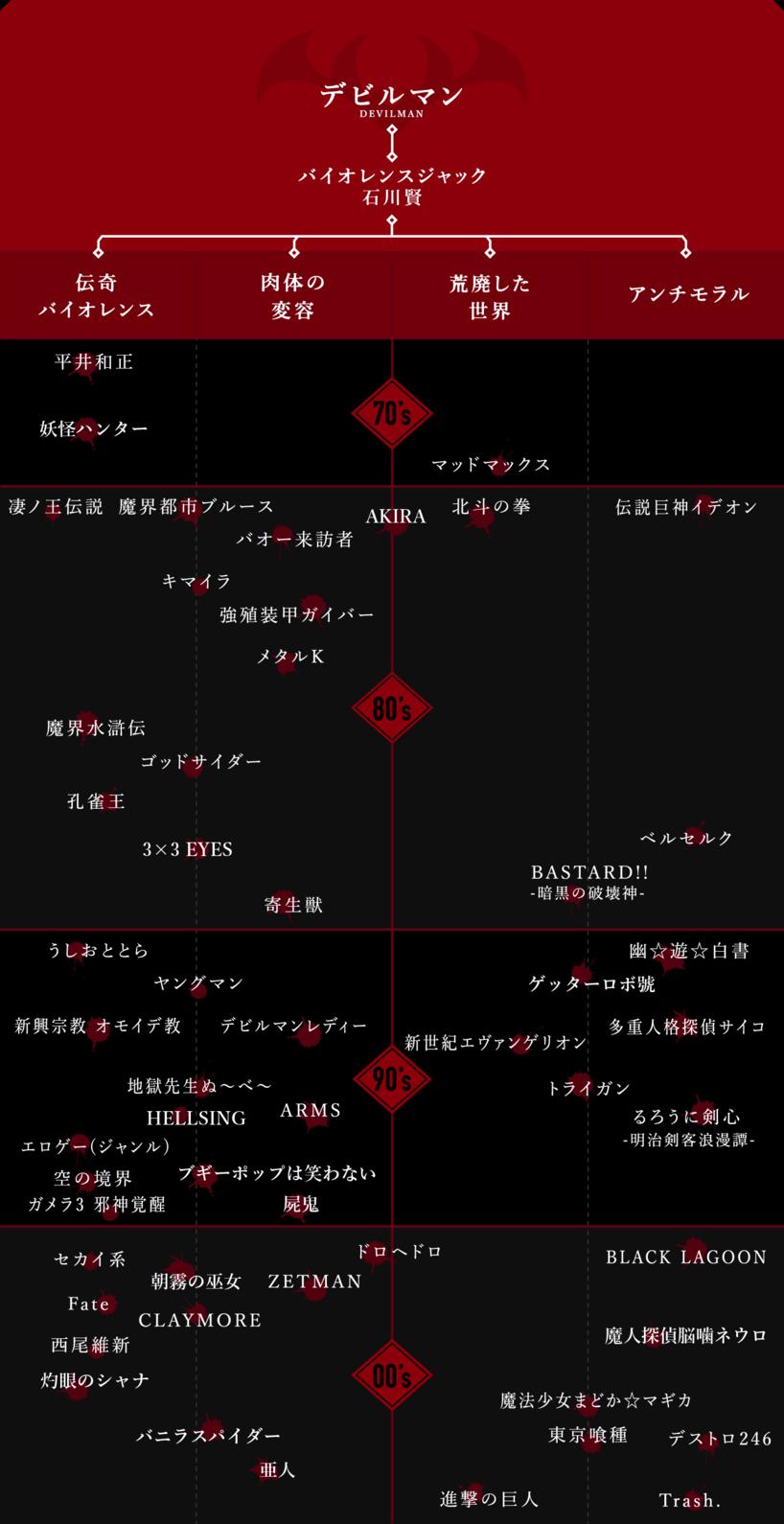 今回作成した系譜図 ※作品は10年区切りで並べたもので、すべて時系列で並んでいるわけではない